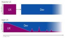 Waterfall vs. Agile User Experience Design
